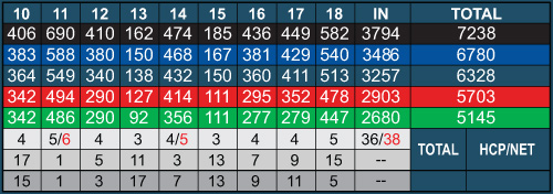 Black Bear Ridge Back 9
