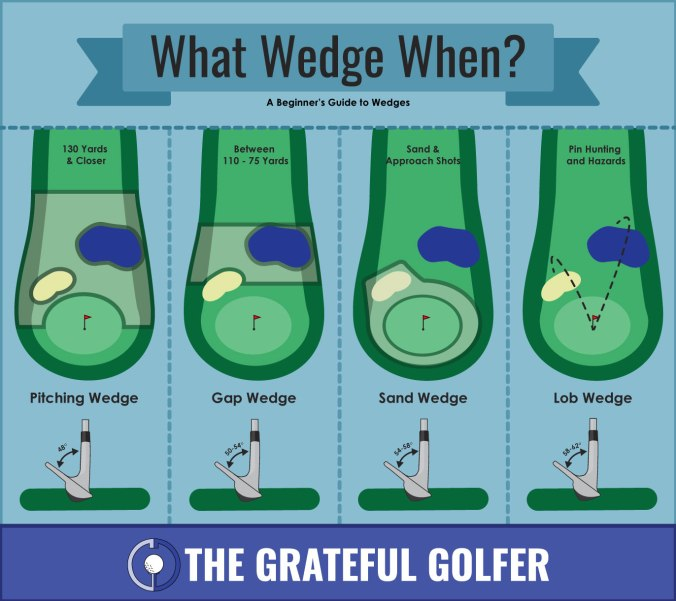 Golf Infographic: What Wedge When? | The Grateful Golfer