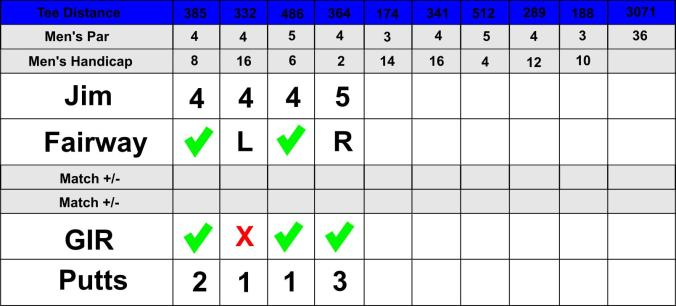 This image has an empty alt attribute; its file name is jim-create-scorecard.jpg